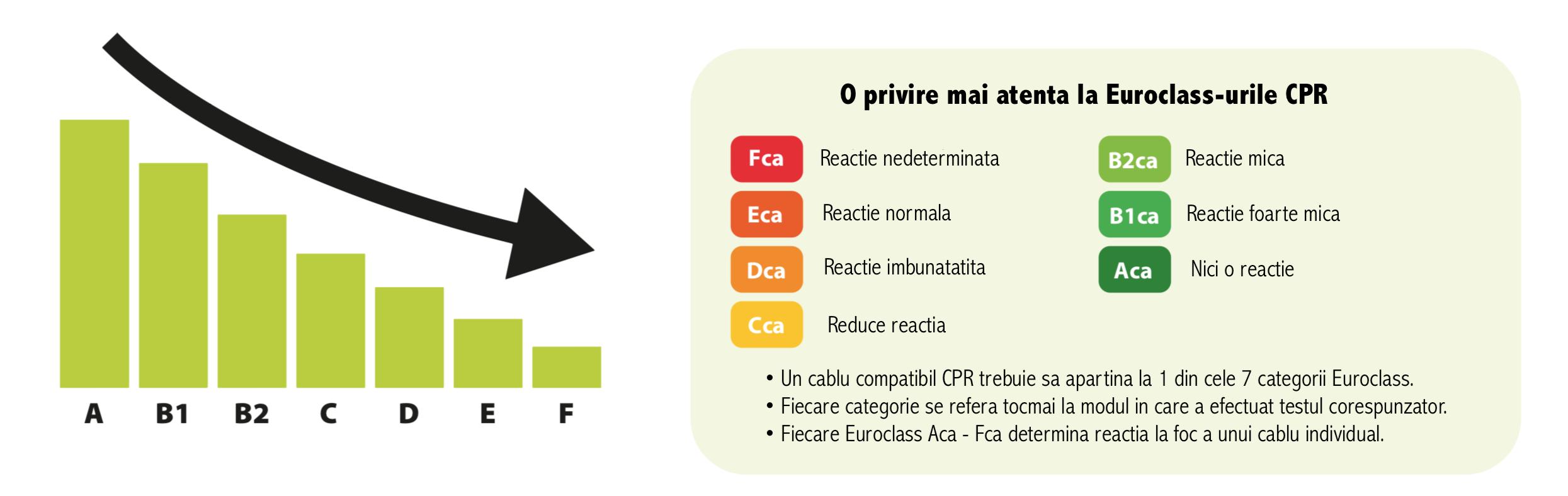 CPR rezistenta la foc protectie fum si aciditate
